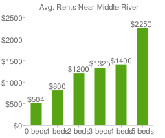 Graph of average rent prices for Middle River